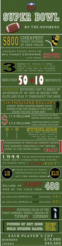 super bowl by the numbers 258x1023