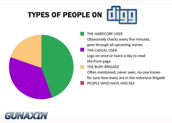 Digg People Pie Chart