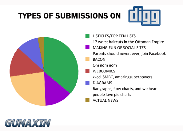Digg Submission Pie Chart