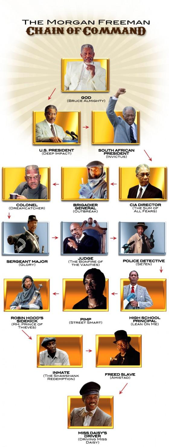 Morgan Freeman Chain of Command 560x1479