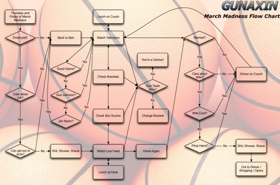 march madness flow chart 560x370