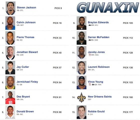 Team Gunaxin Roster 560x479