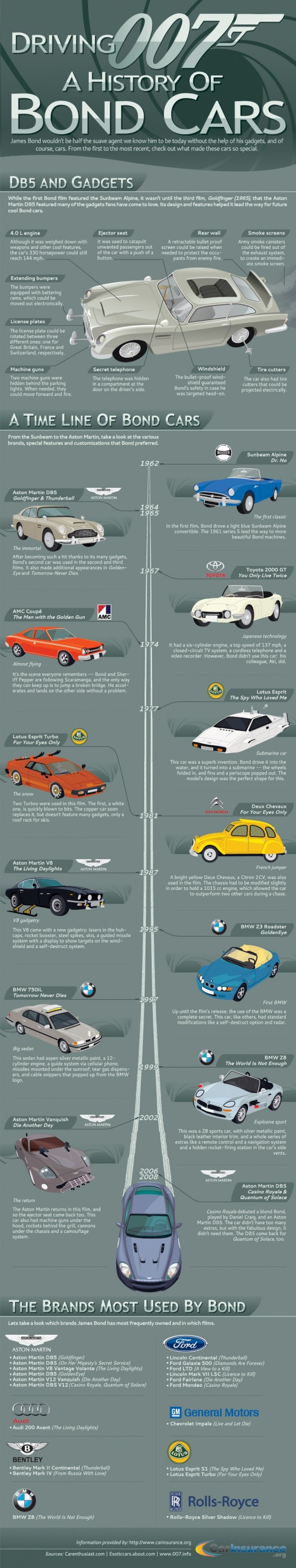 Bond Cars Infographic 560x2967