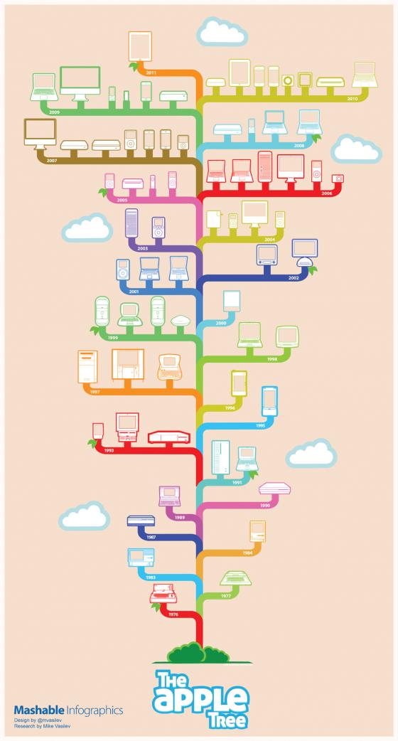 mashable apple tree infographics 560x1042
