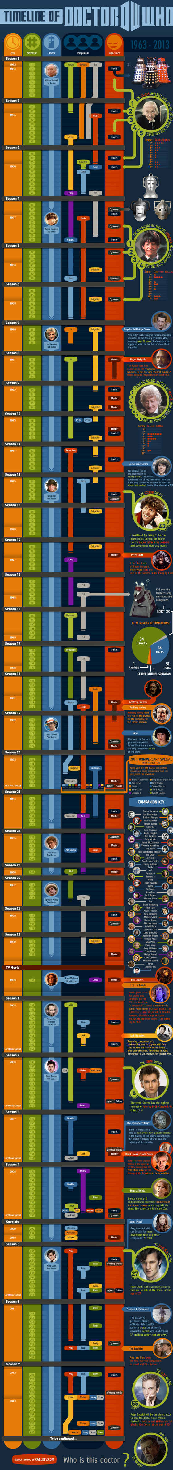 doctor who timeline infographic1