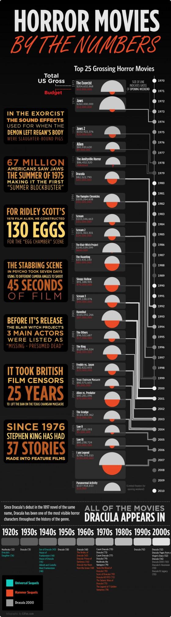 horrormovies infographic.r1 560x2023