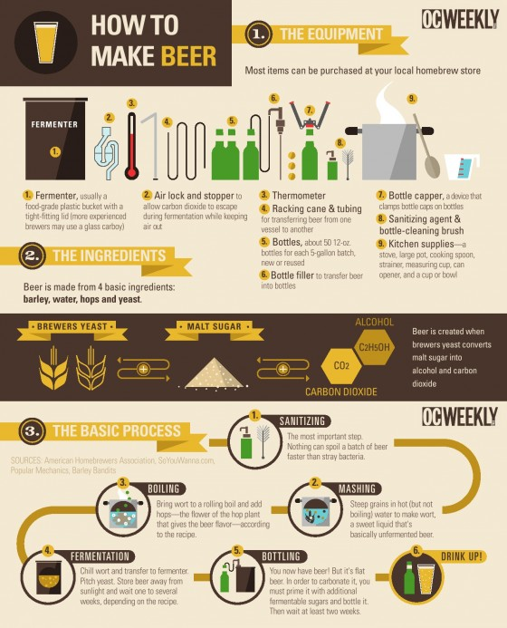 How To Make Beer 560x693