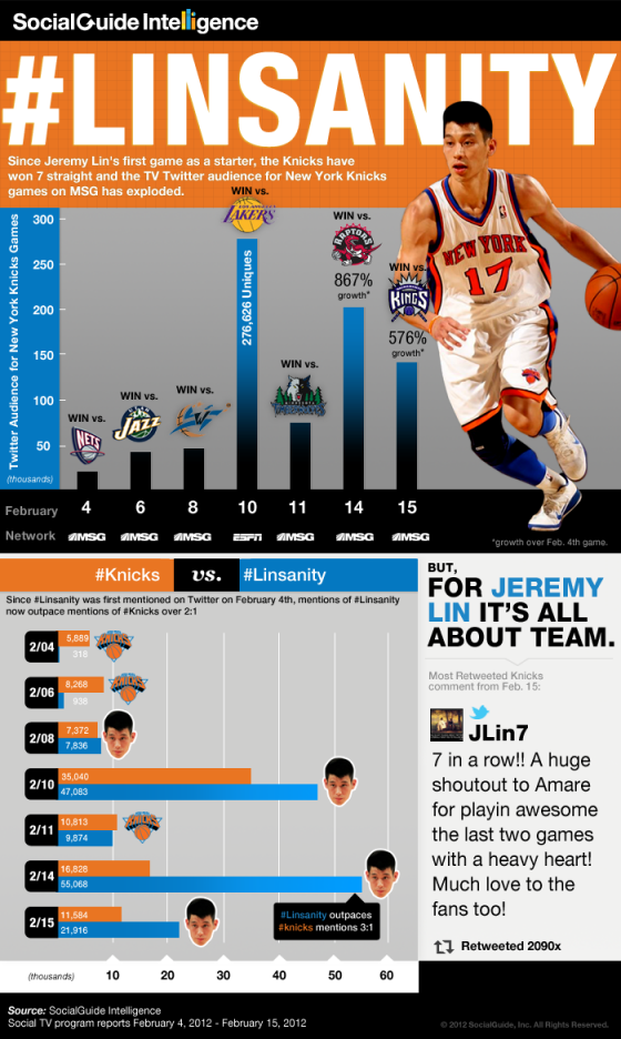 linsanity infographic 560x936