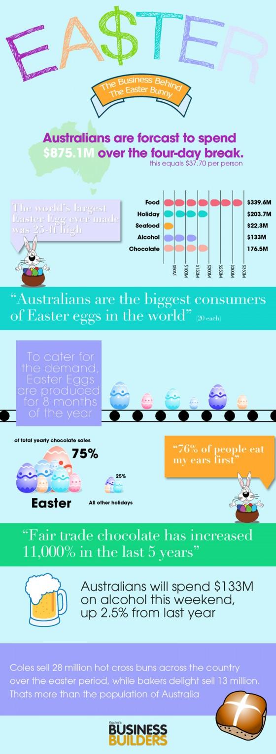 easter infographic2 17nq29o 17nq29r 560x1526