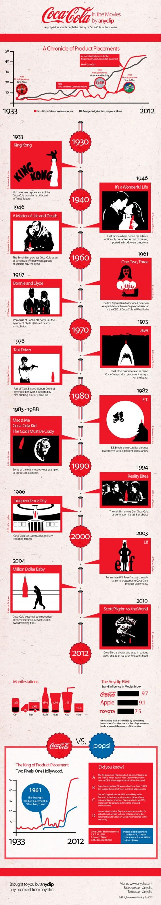 Coke Infographic 560x3134