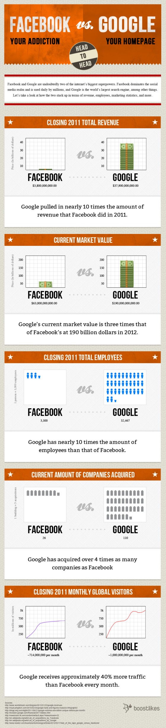 facebook vs google 560x2452