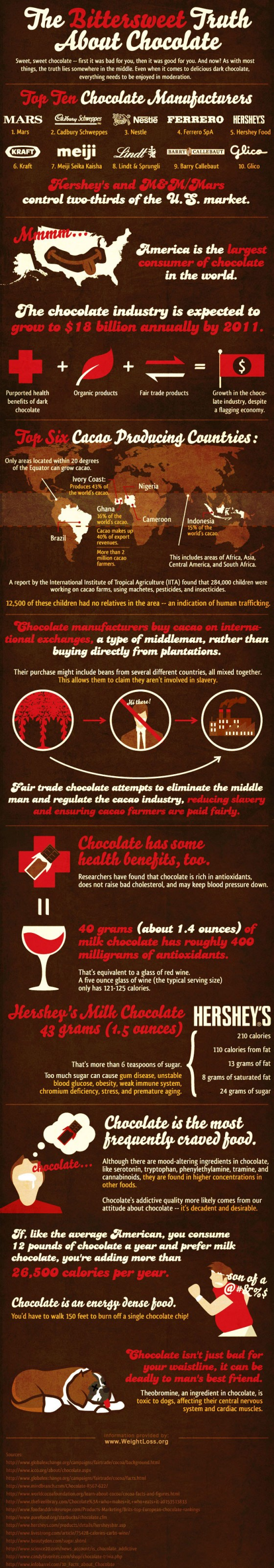 truth about chocolate health infographic1 560x3200