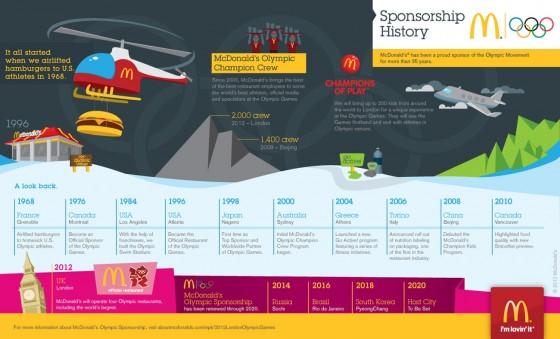 McDonalds Olympic Infographic 560x339