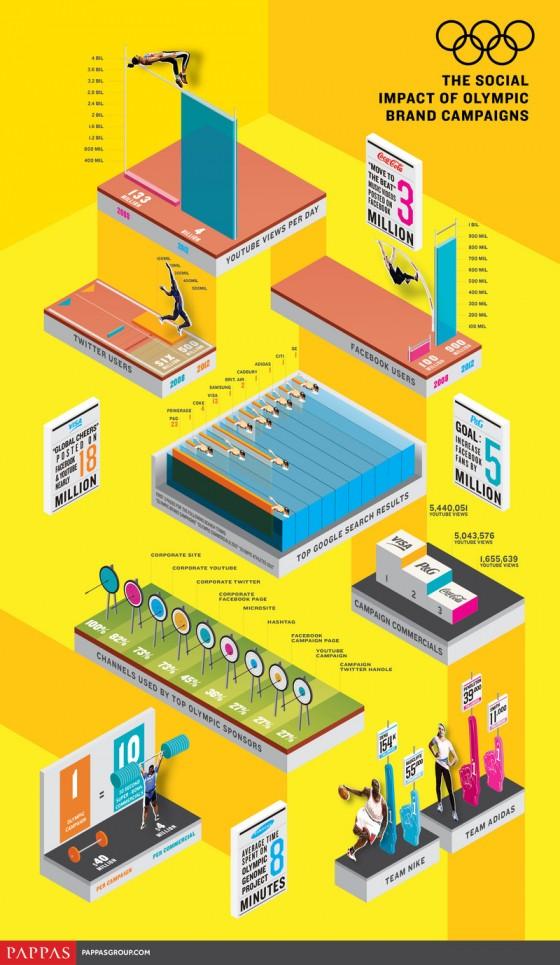 Social Impact Brand Campaigns Olympics 560x965