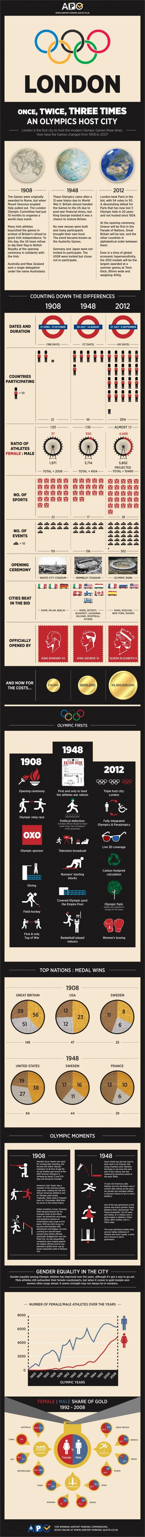 london olympics infographic 560x5917