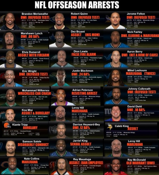nfl arrests 560x615