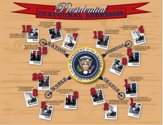 Presidential Inaugural Address 560x431