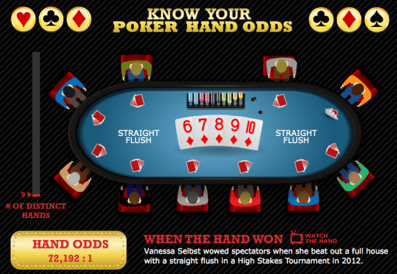Know Your Poker Hand Odds