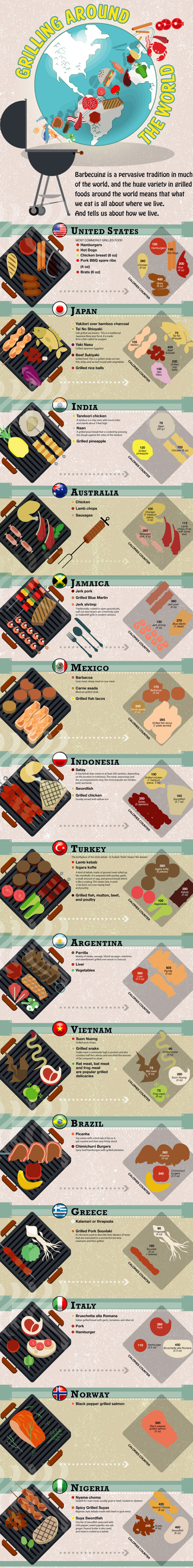 World Grilling Infographic