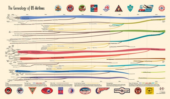 genealogy of us airlines transport infographic 560x326
