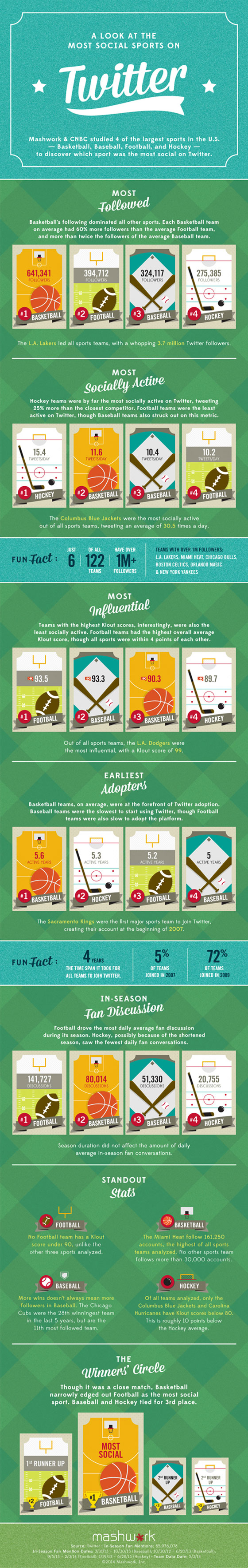 Twitter Sports Leagues infographic