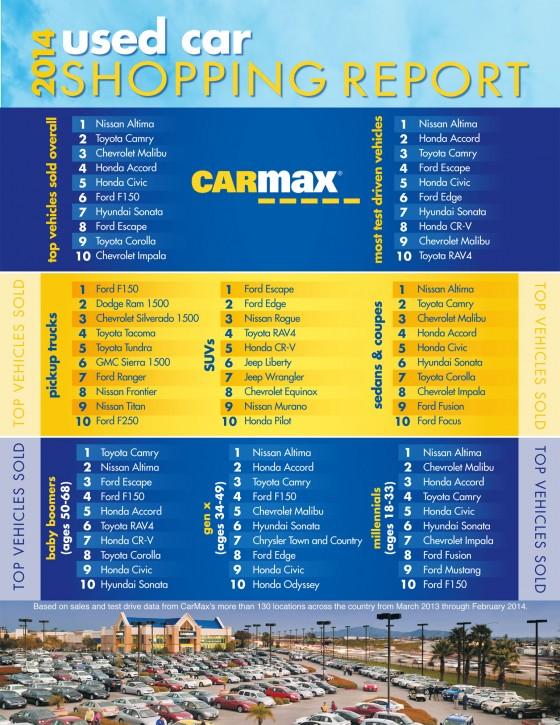 CarMax Reports 560x724
