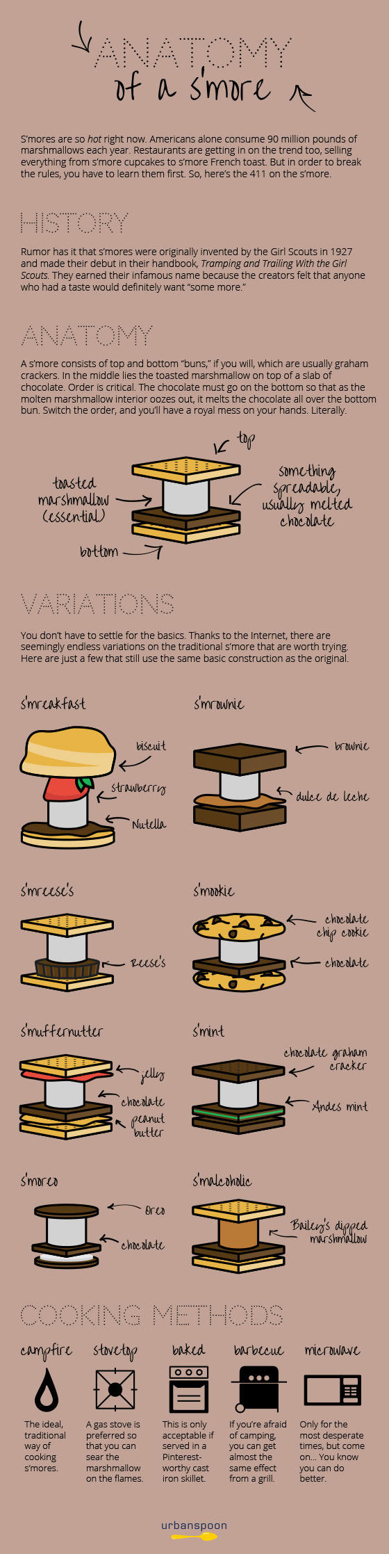 Smores Infographic
