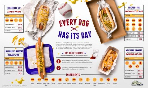 hot dog infographic 560x336