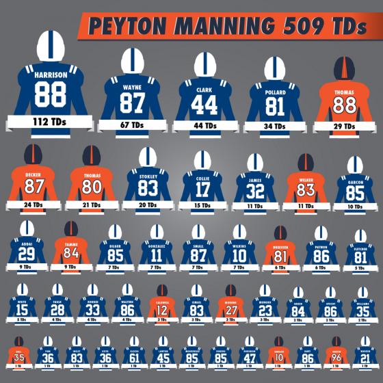 Peyton Touchdowns 560x560