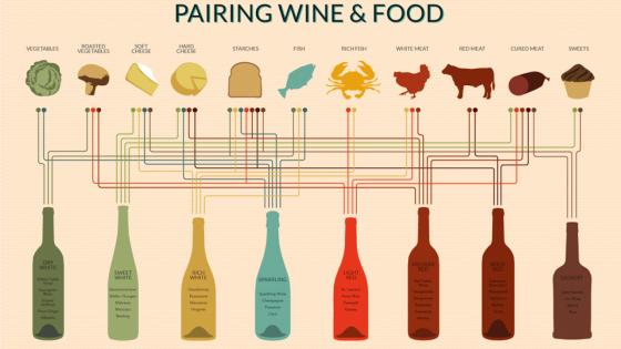 wine pairing chart 510ff8a6ca58b w1143 560x315