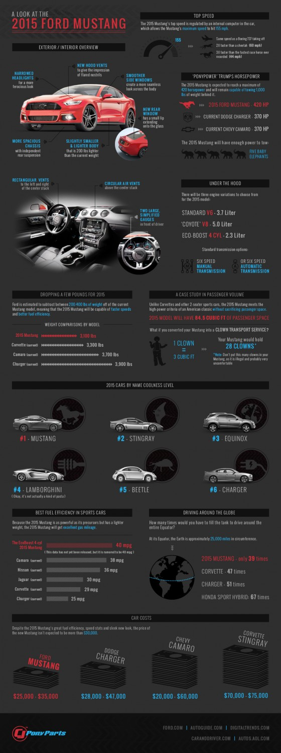 2015 mustang infographic 560x1498