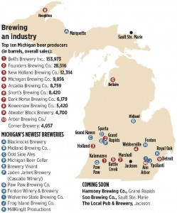 Michigan Breweries 249x300