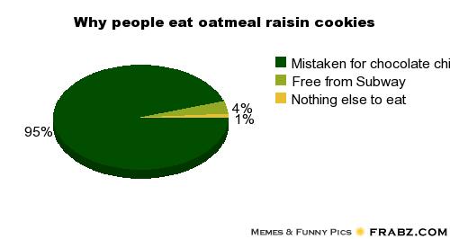 Oatmeal Cookie Meme 15