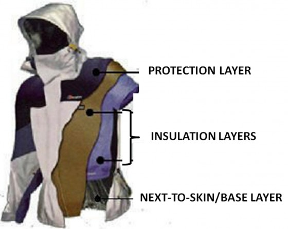Clothing Layers Diagram 560x446