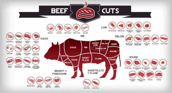 Various Beef Cuts e1429665939482 1024x558 560x305