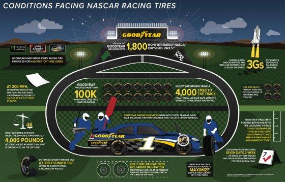 Goodyear NASCAR Infographic 560x358